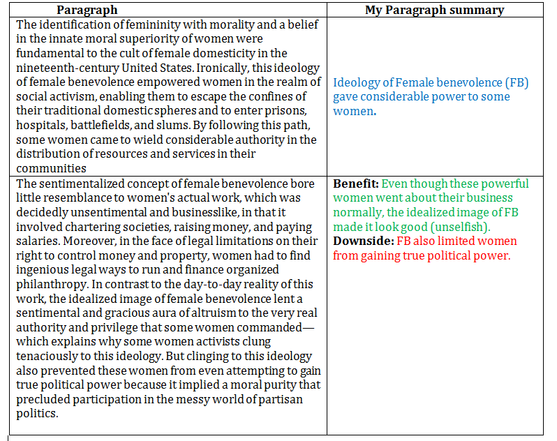 Paragraph summaries