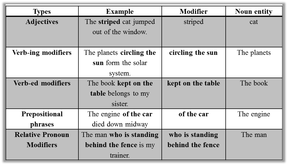 A Primer on Noun phrases and Noun modifiers : Verbal Guides and ...