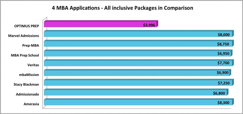 Optimus Admissions Comparison Table Sept 2014