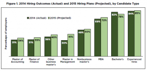 GMAC Hiring report 2015 projections