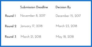 MBA Deadline Table (3)