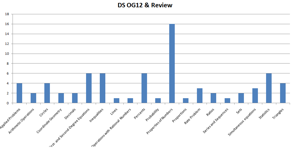 DS OG12 and Review.png