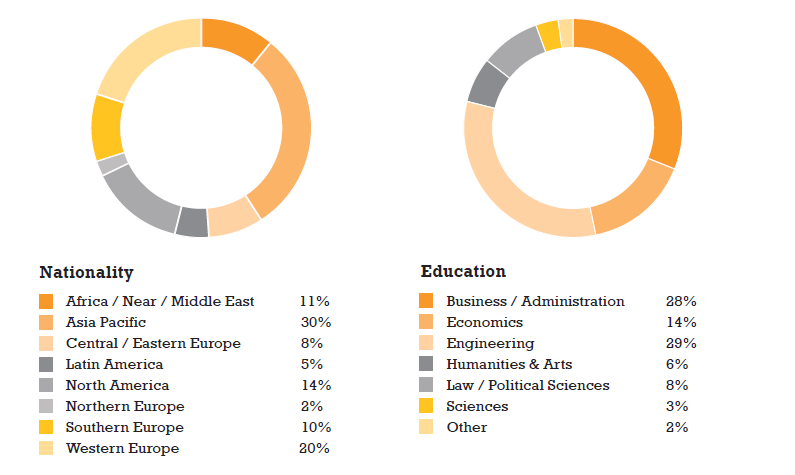Insead_Employment_Report_Page_2_of_7.png