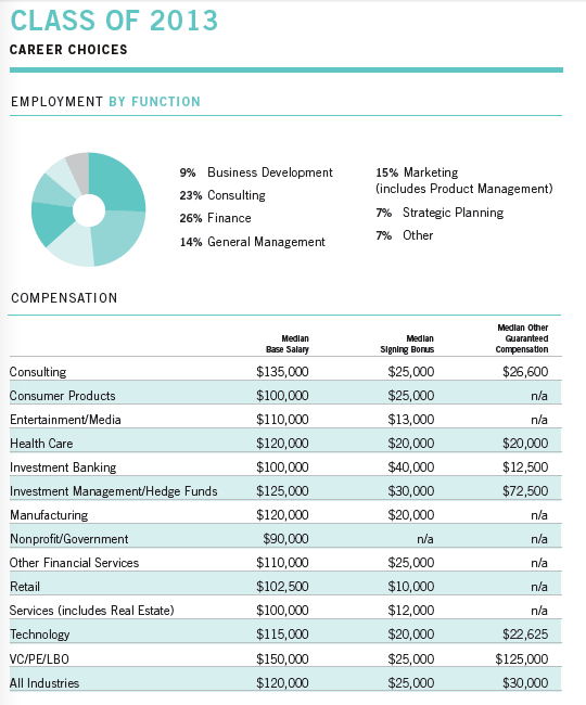 HBS_Class_of_2013_Employment_Report_Page_4_of_4.png