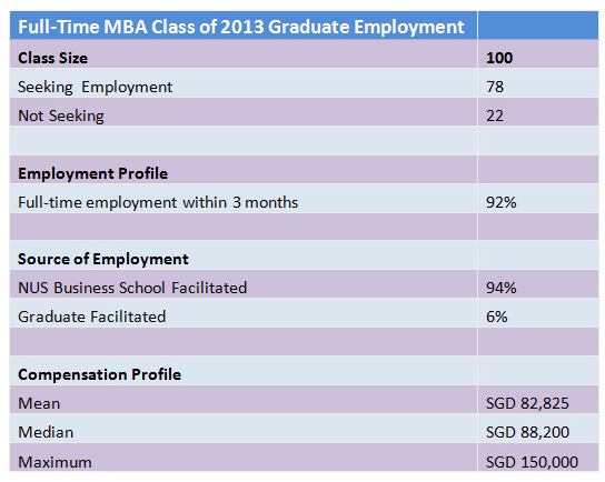 NUS_Class_of_2013_Employment_Statistics_2_of_4.png