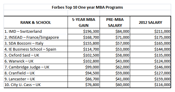 Forbes Top International One year MBA Program.png