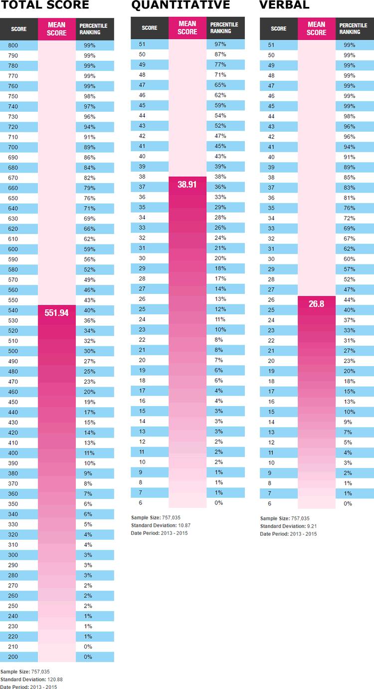 Overall_GMAT_Score_Percentiles-2016.png