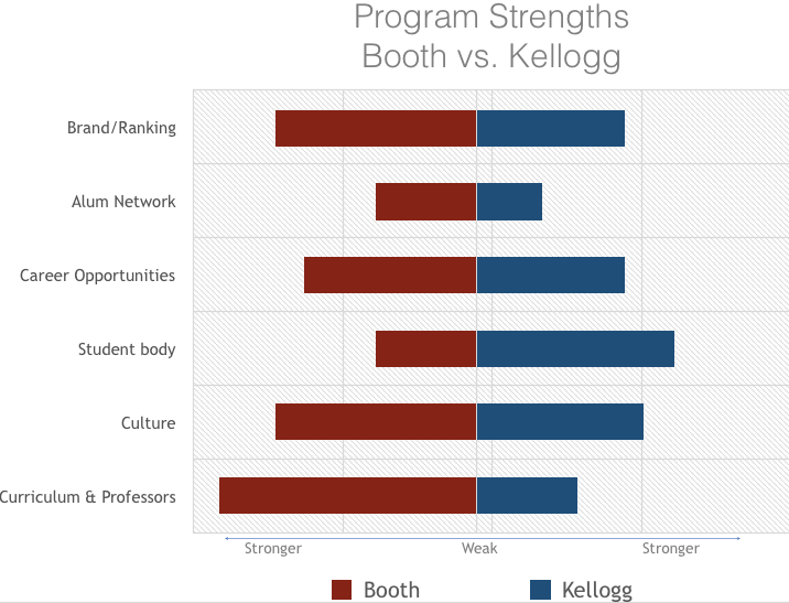 Booth vs Kellogg- Strengths.png