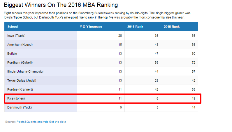 2016 Businessweek MBA Ranking.png