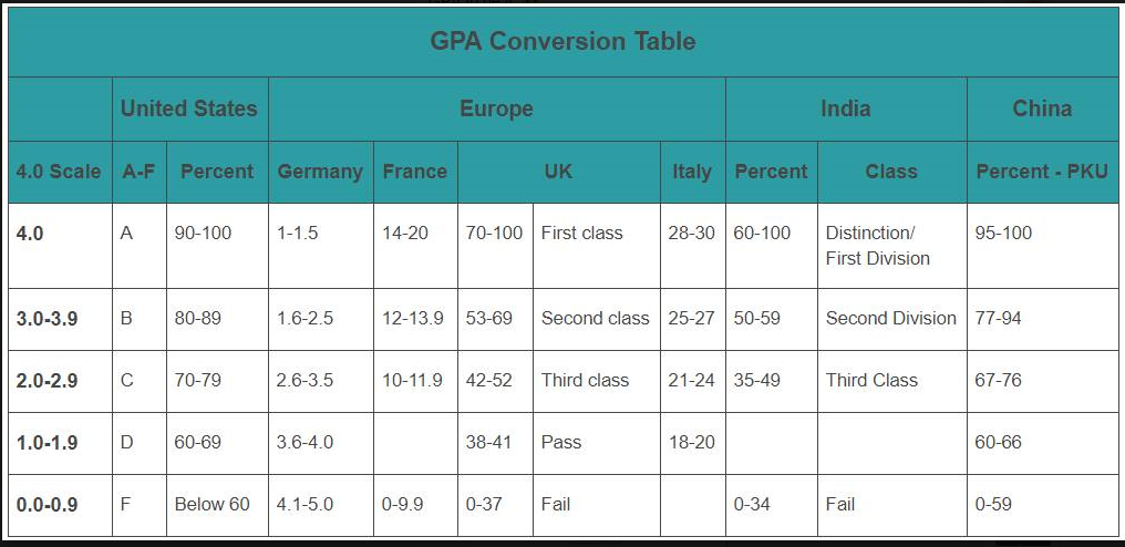 GPA Conversion Table.PNG