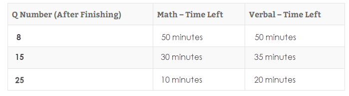 New Revised GMAT Timing v2.png
