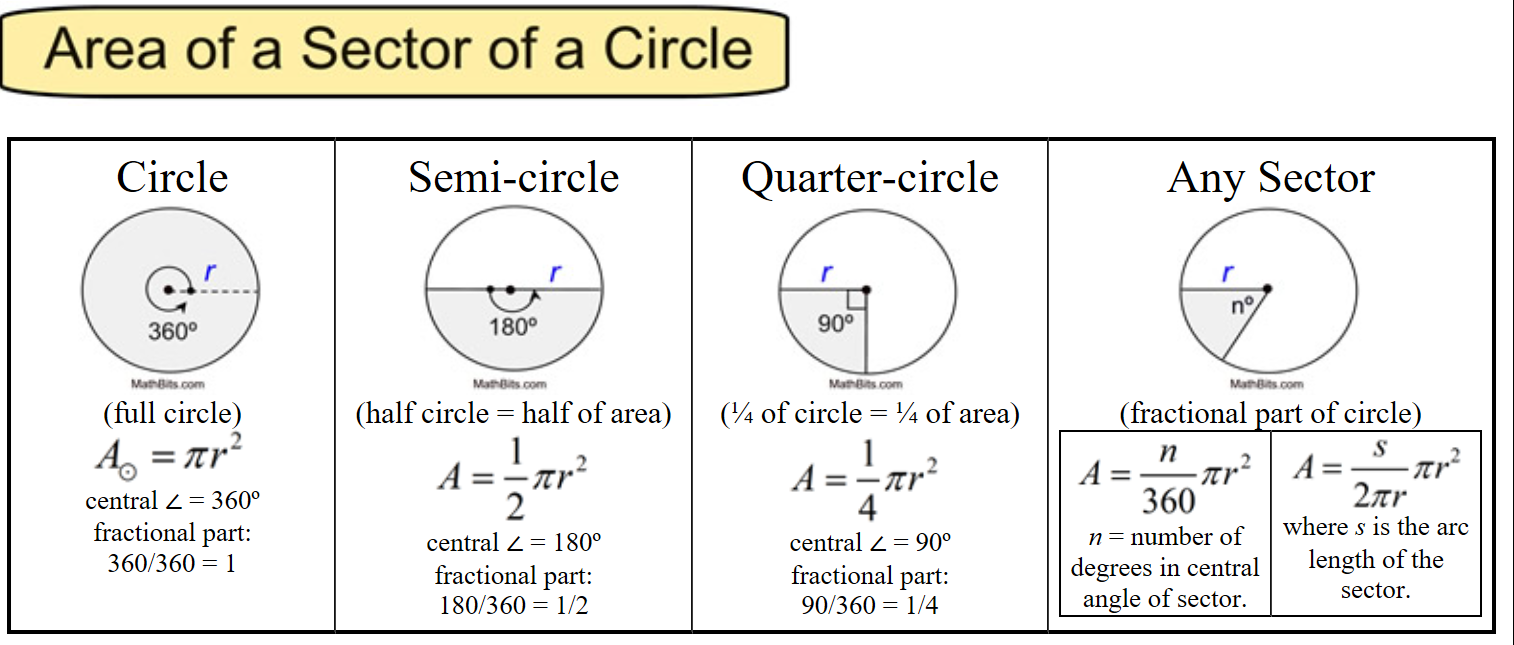 Area of a sector of a circle.png