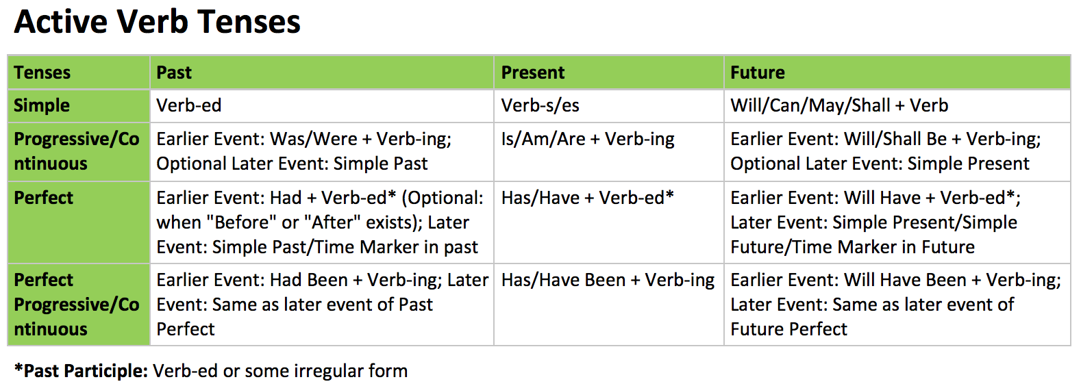 Active Verb Tenses.png