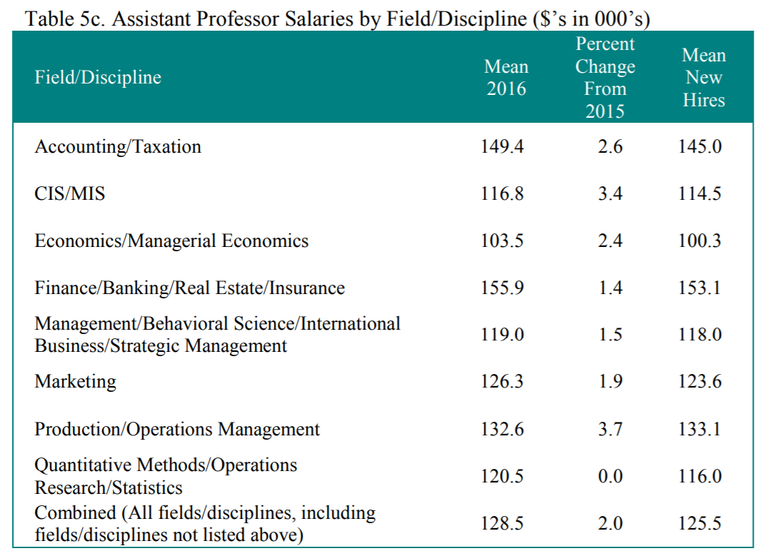 assistant professor salaries.png