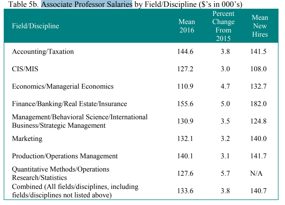 associate prof salaries.png