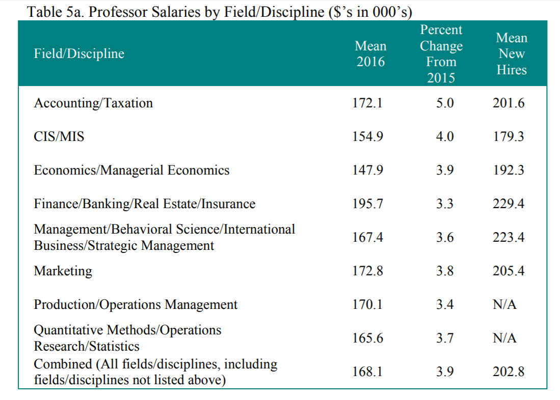 full professor salaries.png