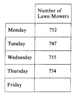 #GREpracticequestion The table above shows the number oflawn mowers produced by .jpg