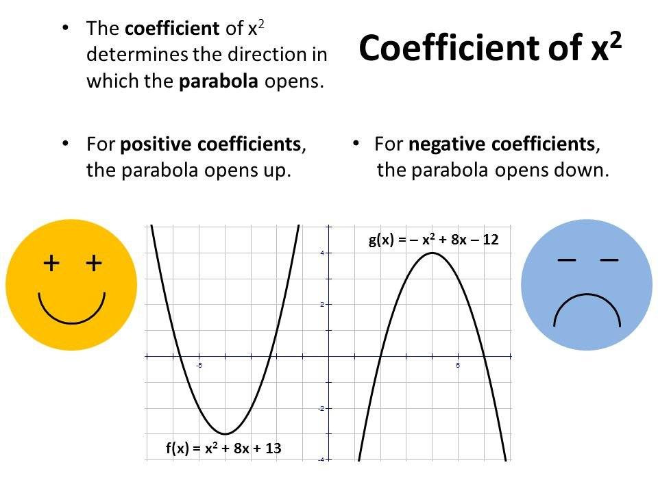 The coefficient of x2 determines the direction in which the parabola opens.For positive coefficients, the parabola opens up..jpg