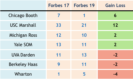 Forbes19 Gainers Losers.png