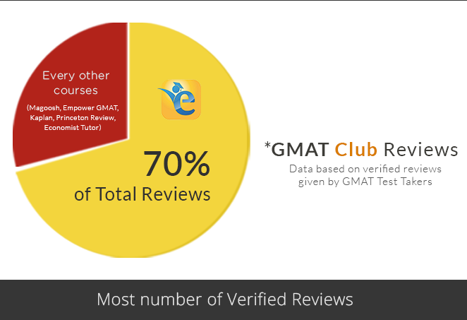 e-GMAT Verbal Online GMAT Course - Reviews and Discounts