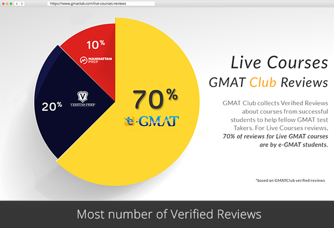Try These Gmat Club 700 Level Rc Questions {Mahindra Racing}