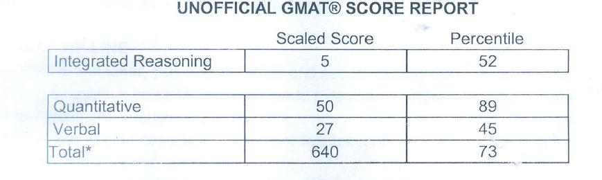 gmat prep quant practise Take a free and accurate gmat practice test with detailed question explanations , concept reviews, and much more apologize for any inconvenience close gmat prep » gmat practice test for example, if you miss a string of math questions, the next quantitative problem you receive will be less challenging the test.